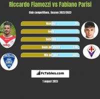 Riccardo Fiamozzi vs Fabiano Parisi h2h player stats