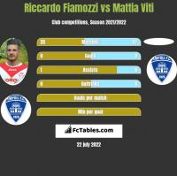 Riccardo Fiamozzi vs Mattia Viti h2h player stats