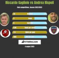 Riccardo Gagliolo vs Andrea Rispoli h2h player stats