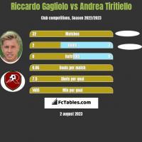 Riccardo Gagliolo vs Andrea Tiritiello h2h player stats