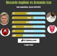 Riccardo Gagliolo vs Armando Izzo h2h player stats