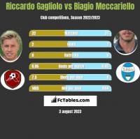 Riccardo Gagliolo vs Biagio Meccariello h2h player stats