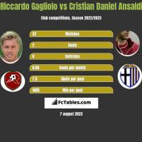 Riccardo Gagliolo vs Cristian Daniel Ansaldi h2h player stats