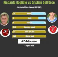 Riccardo Gagliolo vs Cristian Dell'Orco h2h player stats