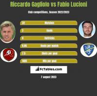 Riccardo Gagliolo vs Fabio Lucioni h2h player stats