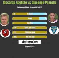 Riccardo Gagliolo vs Giuseppe Pezzella h2h player stats