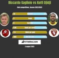 Riccardo Gagliolo vs Koffi Djidji h2h player stats