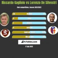Riccardo Gagliolo vs Lorenzo De Silvestri h2h player stats
