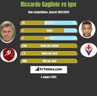 Riccardo Gagliolo vs Igor h2h player stats