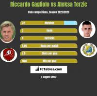 Riccardo Gagliolo vs Aleksa Terzic h2h player stats