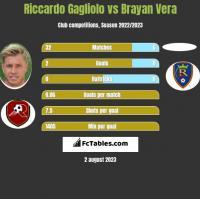 Riccardo Gagliolo vs Brayan Vera h2h player stats