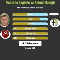 Riccardo Gagliolo vs Botond Balogh h2h player stats