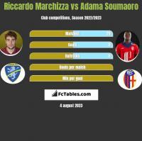 Riccardo Marchizza vs Adama Soumaoro h2h player stats