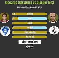Riccardo Marchizza vs Claudio Terzi h2h player stats