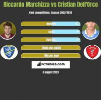 Riccardo Marchizza vs Cristian Dell'Orco h2h player stats