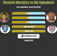 Riccardo Marchizza vs Elio Capradossi h2h player stats