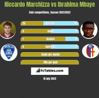 Riccardo Marchizza vs Ibrahima Mbaye h2h player stats