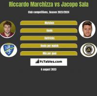 Riccardo Marchizza vs Jacopo Sala h2h player stats