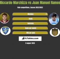 Riccardo Marchizza vs Juan Manuel Ramos h2h player stats