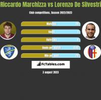 Riccardo Marchizza vs Lorenzo De Silvestri h2h player stats