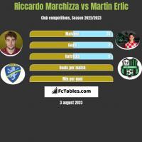 Riccardo Marchizza vs Martin Erlic h2h player stats