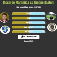 Riccardo Marchizza vs Simone Bastoni h2h player stats
