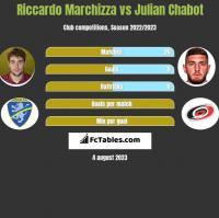 Riccardo Marchizza vs Julian Chabot h2h player stats