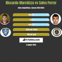 Riccardo Marchizza vs Salva Ferrer h2h player stats