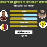 Riccardo Meggiorini vs Alessandro Marotta h2h player stats