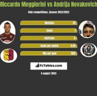 Riccardo Meggiorini vs Andrija Novakovich h2h player stats