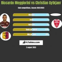 Riccardo Meggiorini vs Christian Gytkjaer h2h player stats