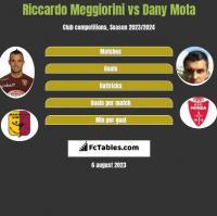Riccardo Meggiorini vs Dany Mota h2h player stats