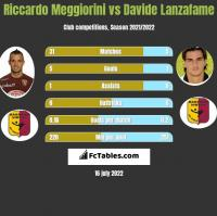 Riccardo Meggiorini vs Davide Lanzafame h2h player stats