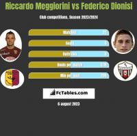 Riccardo Meggiorini vs Federico Dionisi h2h player stats