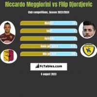 Riccardo Meggiorini vs Filip Djordjevic h2h player stats