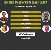 Riccardo Meggiorini vs Lamin Jallow h2h player stats