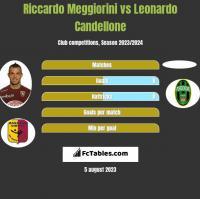 Riccardo Meggiorini vs Leonardo Candellone h2h player stats