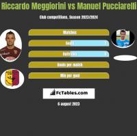 Riccardo Meggiorini vs Manuel Pucciarelli h2h player stats
