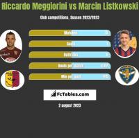 Riccardo Meggiorini vs Marcin Listkowski h2h player stats