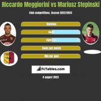 Riccardo Meggiorini vs Mariusz Stępiński h2h player stats