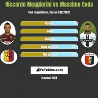 Riccardo Meggiorini vs Massimo Coda h2h player stats