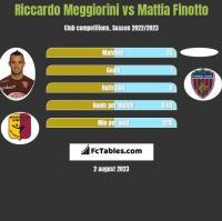Riccardo Meggiorini vs Mattia Finotto h2h player stats