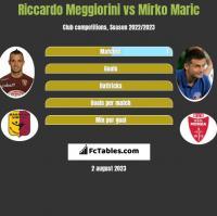 Riccardo Meggiorini vs Mirko Maric h2h player stats