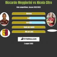 Riccardo Meggiorini vs Nicola Citro h2h player stats