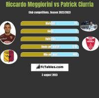 Riccardo Meggiorini vs Patrick Ciurria h2h player stats