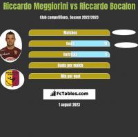 Riccardo Meggiorini vs Riccardo Bocalon h2h player stats