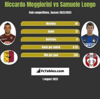 Riccardo Meggiorini vs Samuele Longo h2h player stats