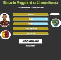 Riccardo Meggiorini vs Simone Guerra h2h player stats