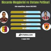 Riccardo Meggiorini vs Stefano Pettinari h2h player stats