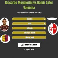 Riccardo Meggiorini vs Damir Ceter Valencia h2h player stats